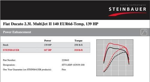 Fiat Ducato 2.3L MultiJet II 140 EUR6d-Temp 139 HP