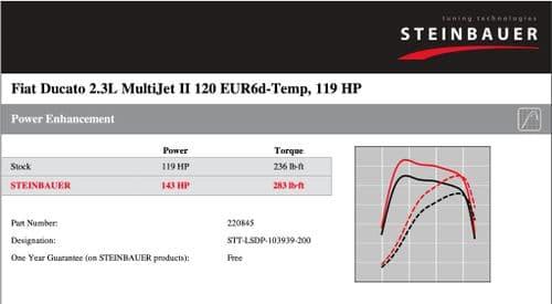Fiat Ducato 2.3L MultiJet II 160 EUR6d-Temp 157 HP
